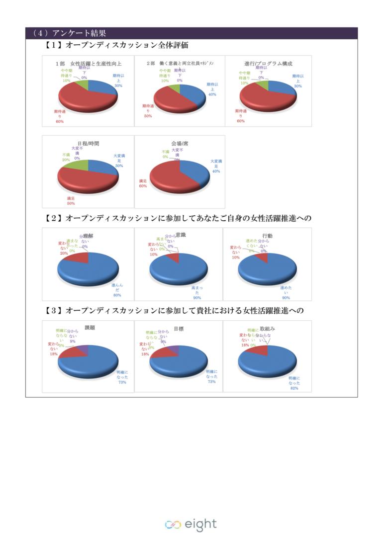女性活躍推進オープンディスカッション開催報告 アンケート結果02